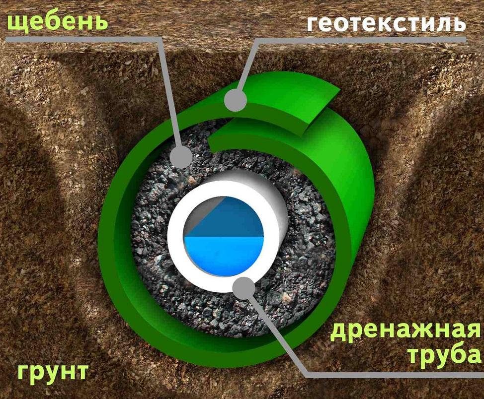 Создание дренажной системы 1 м²